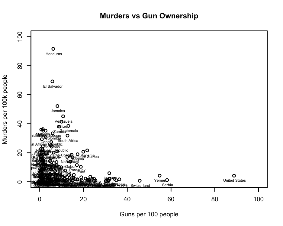 gunscountries
